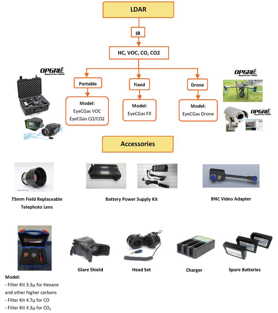 Leak Detection and Arrest (LDAR)