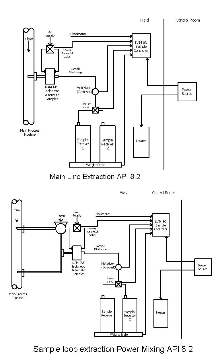 Fuel Oil Auto Sampling System